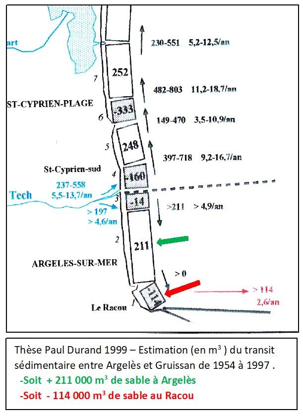 schema durand - L'érosion du littoral au Racou