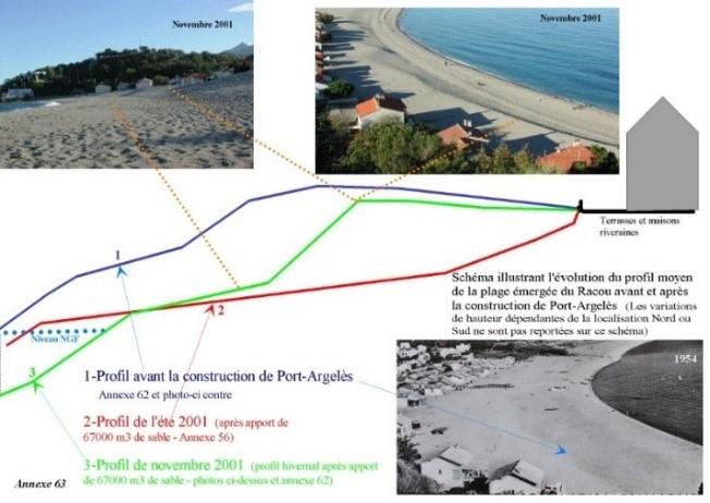 schema hauteur de sable - L'érosion du littoral au Racou