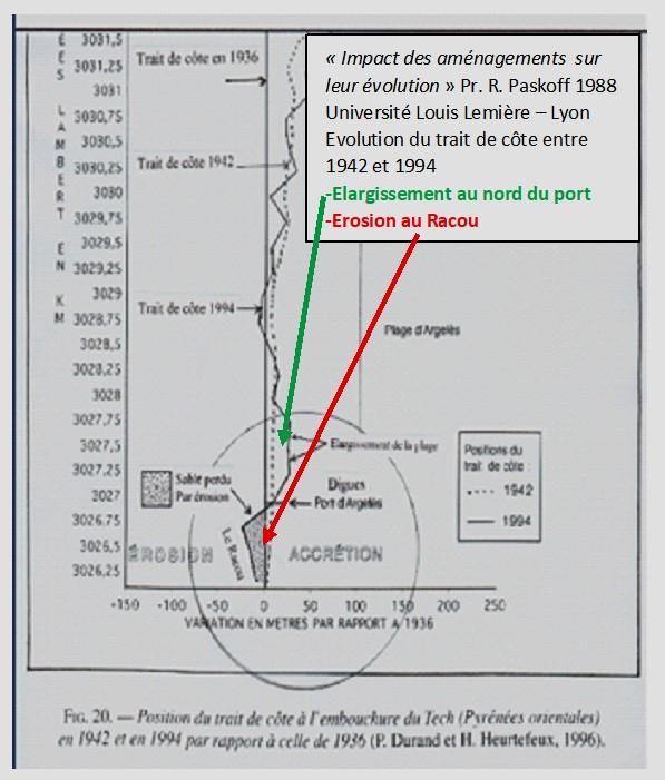 schema paskoff - L'érosion du littoral au Racou
